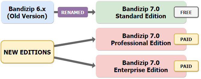 The change in Bandizip editions