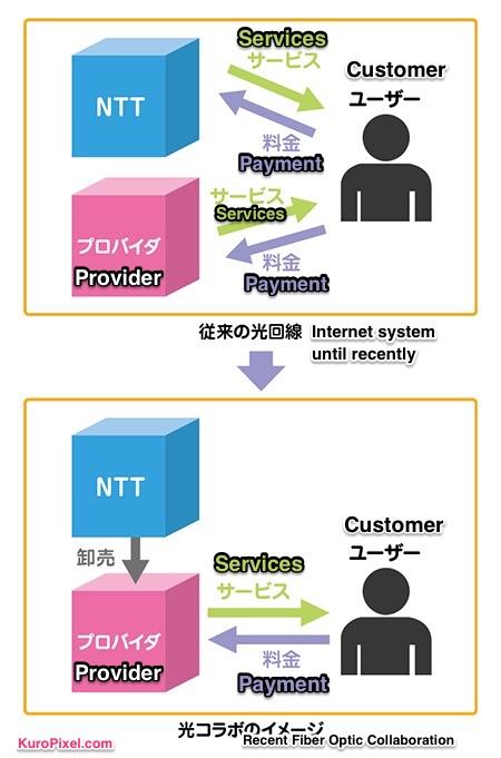 japanese-internet-hikari-collaboration
