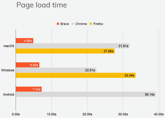 A graph of page load time between browsers